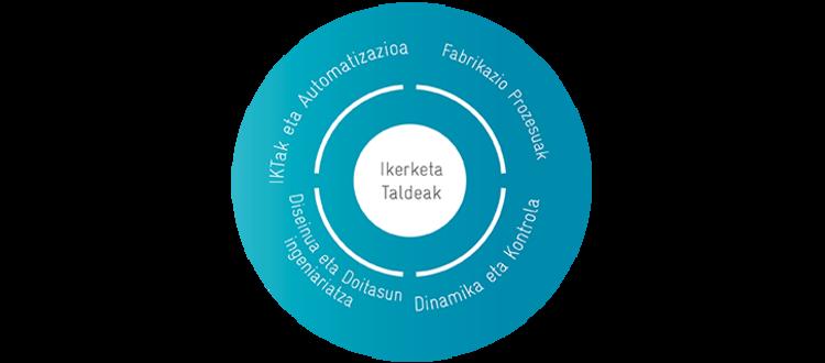 IK4-IDEKO refuerza su especialización en Fabricación Avanzada con una nueva estructura de investigación
