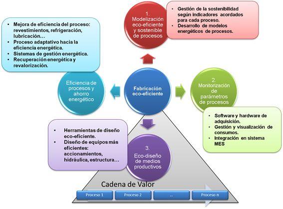 IK4-IDEKO colabora creando nuevos procesos Eco-Eficientes para sectores industriales estratégicos