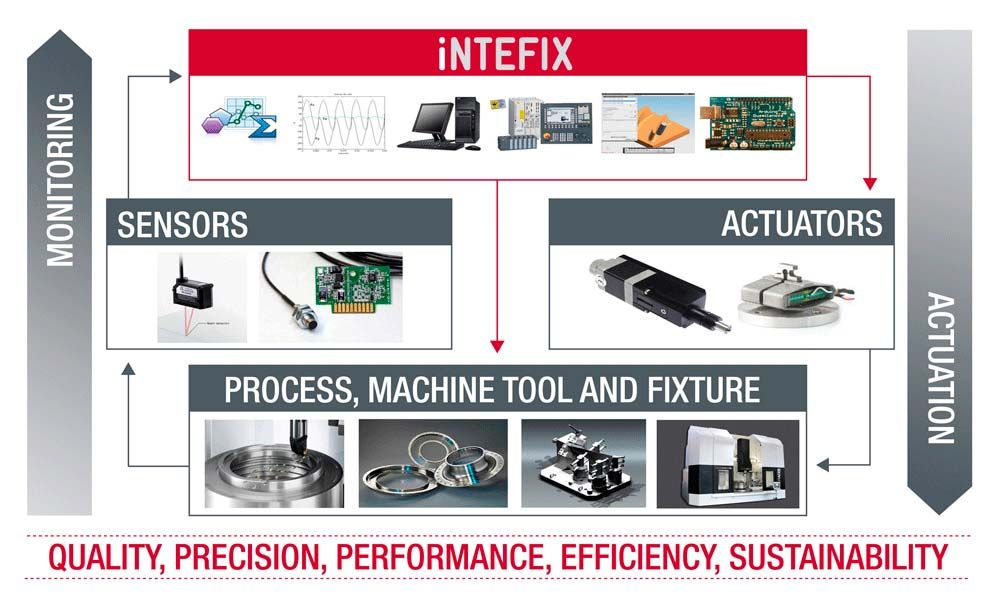 INTEFIX to increase the performance of the machining processes